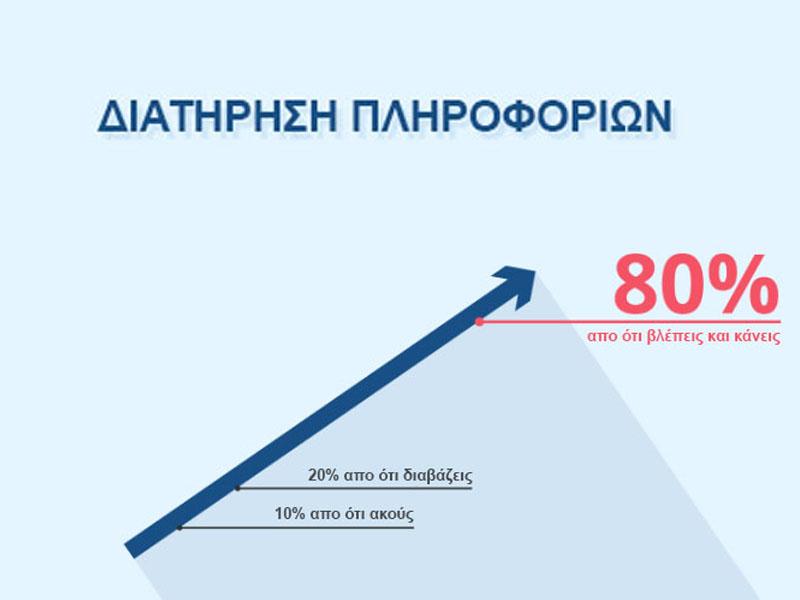 Read more about the article Οπτική Επικοινωνία